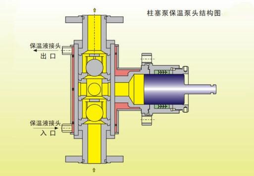 柱塞计量泵系列